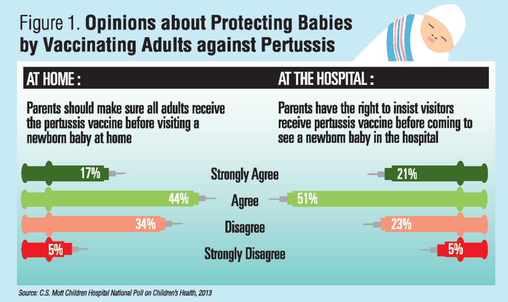 Whooping Cough Vaccine During Pregnancy >> The Public Supports Parents Who Take Pertussis Precautions Shot Of